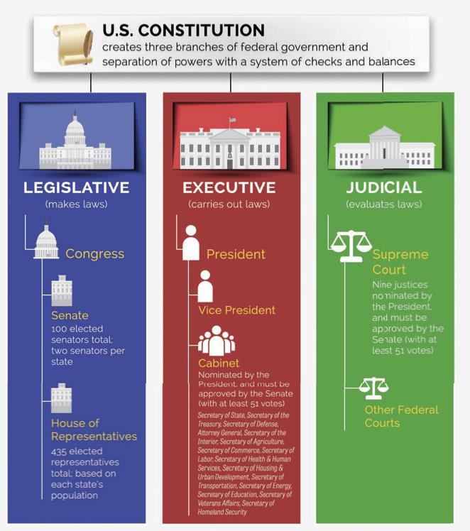 Congress101